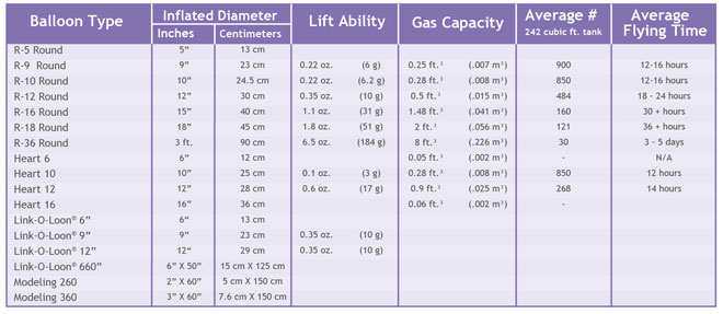 Balloon Specifications Amscan International